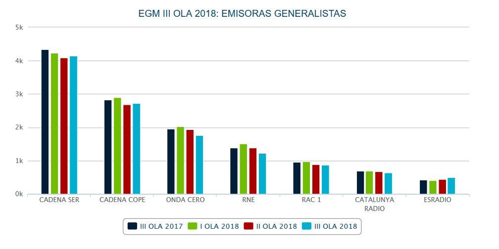 EGM III OLA 2018: EMISORAS GENERALISTAS