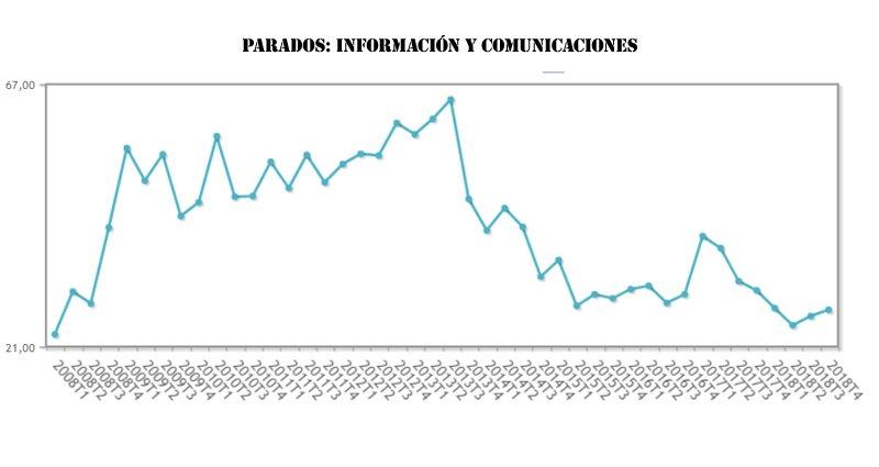 Parados: Información y comunicaciones
