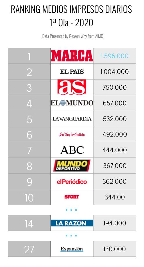 Ranking de los medios impresos diarios, 1ª Ola 2020