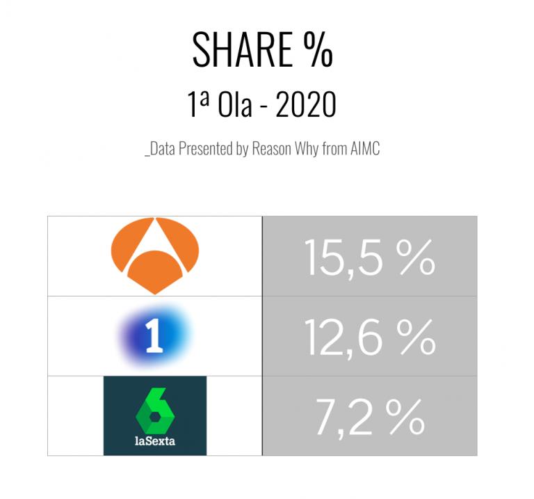 Share %