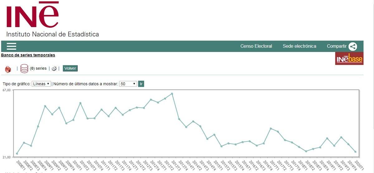 EPA: El sector del periodismo recoge los datos más bajos de la última década antes de sufrir la crisis del Covid-19