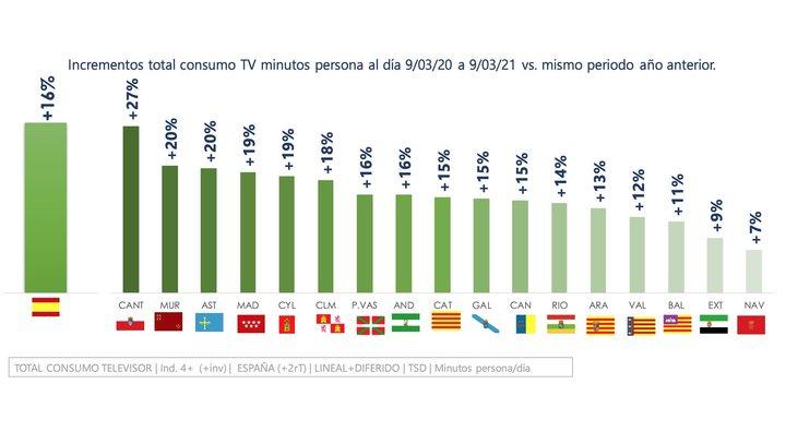 Cantabria, donde más aumenta el consumo televisivo