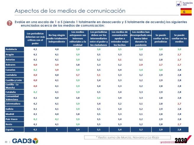 'El estado del periodismo en España'