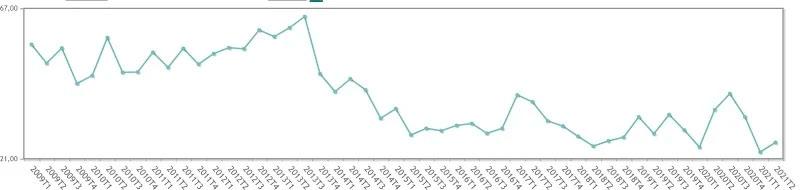 El paro sube un 11% para los periodistas, aunque no alcanza los niveles del segundo trimestre del año pasado